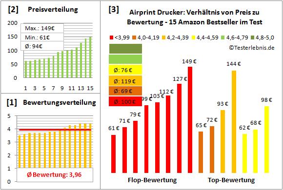 airprint-drucker-test-bewertung Test Bewertung