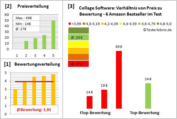 collage-software-test-bewertung Test Bewertung