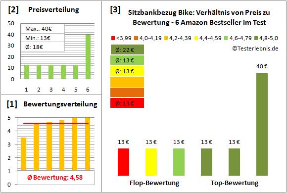 sitzbankbezug-bike Test Bewertung