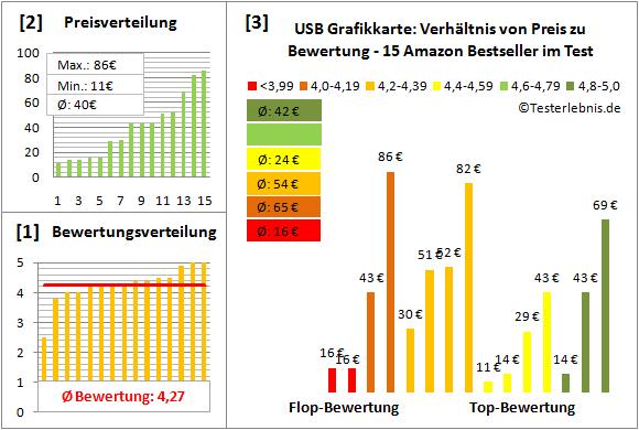 usb-grafikkarte Test Bewertung
