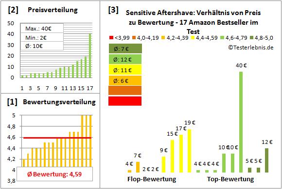 sensitive-aftershave Test Bewertung