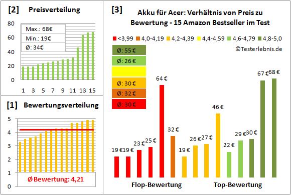 akku-fuer-acer-test-bewertung Test Bewertung