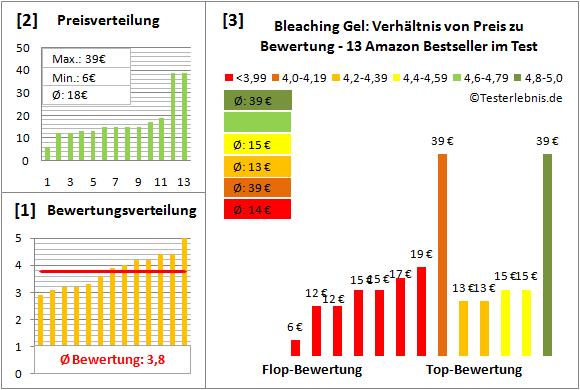 bleaching-gel Test Bewertung
