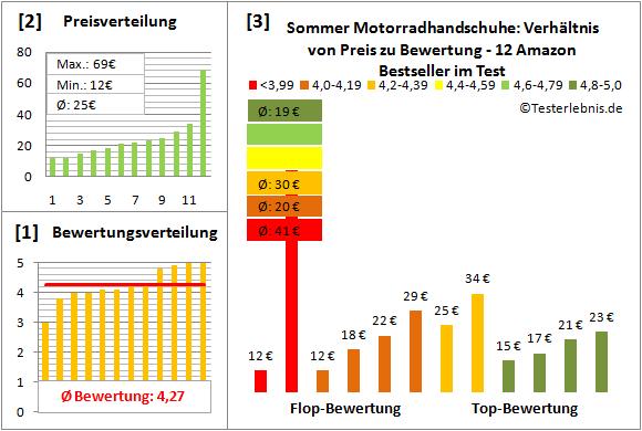 sommer-motorradhandschuhe Test Bewertung