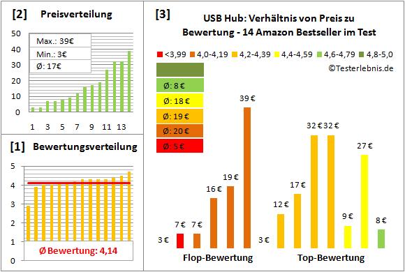 usb-hub Test Bewertung