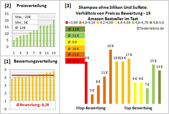 shampoo-ohne-silikon-und-sulfate Test Bewertung