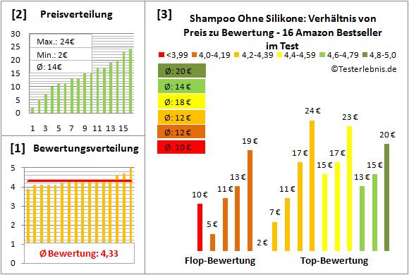 shampoo-ohne-silikone Test Bewertung