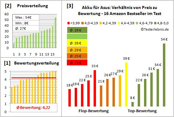 akku-fuer-asus-test-bewertung Test Bewertung