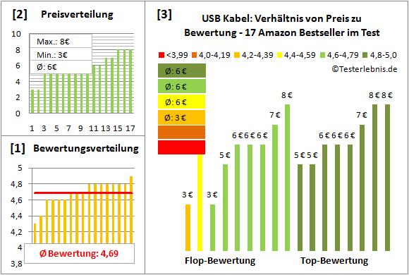 usb-kabel Test Bewertung