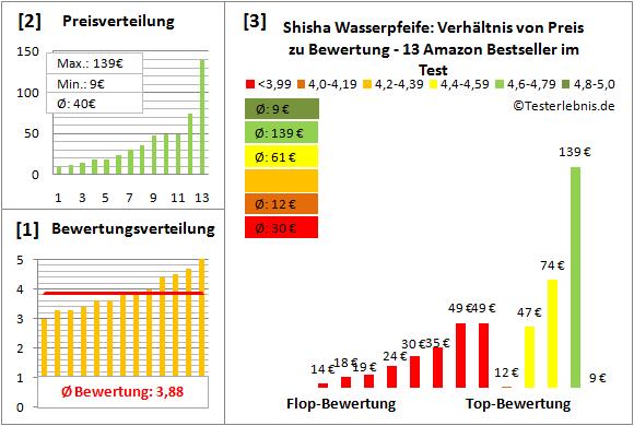 shisha-wasserpfeife Test Bewertung
