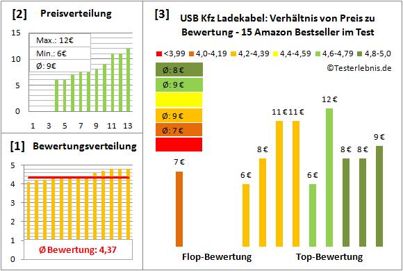 usb-kfz-ladekabel Test Bewertung