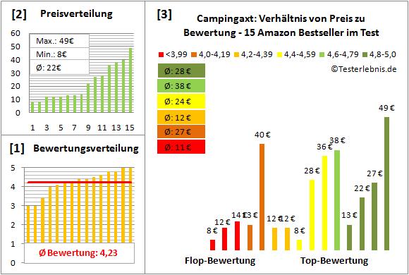 Campingaxt Test Bewertung