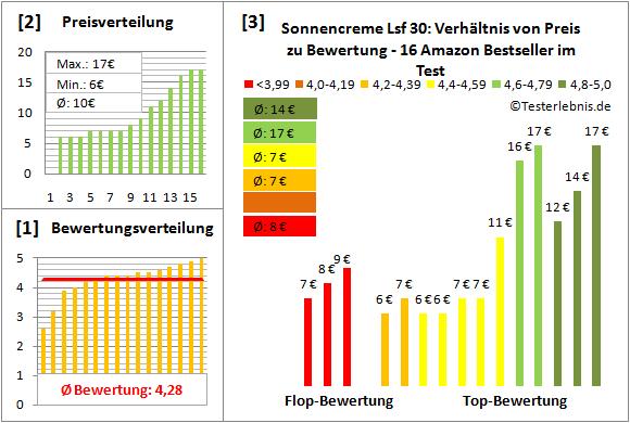 sonnencreme-lsf-30 Test Bewertung