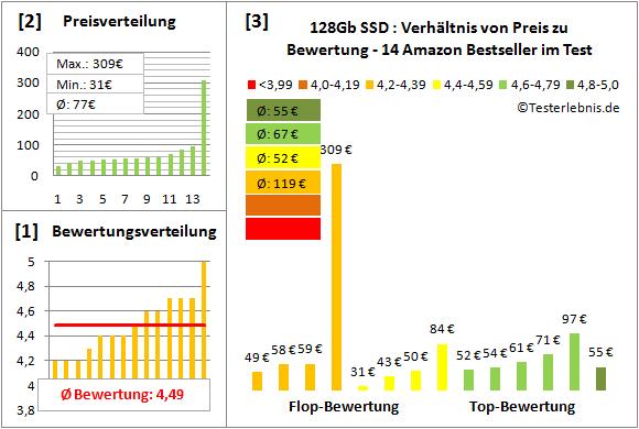 ssd-128gb-test-bewertung Test Bewertung