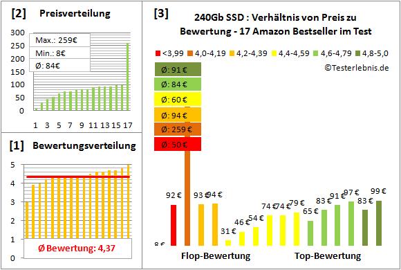 ssd-240gb-test-bewertung Test Bewertung