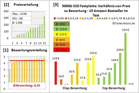 ssd-festplatte-500gb-test-bewertung Test Bewertung