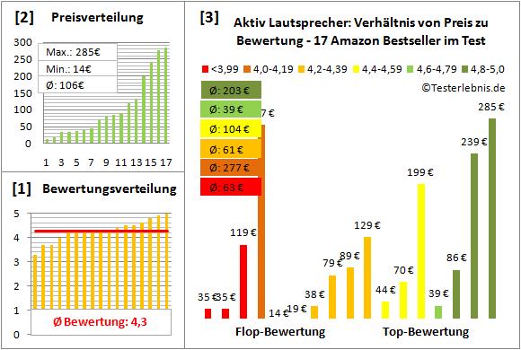 aktiv-lautsprecher-test-bewertung Test Bewertung