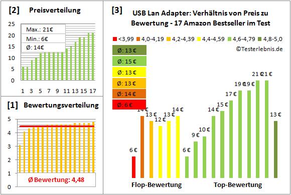 usb-lan-adapter Test Bewertung