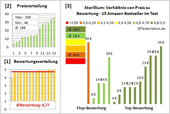 sterillium Test Bewertung