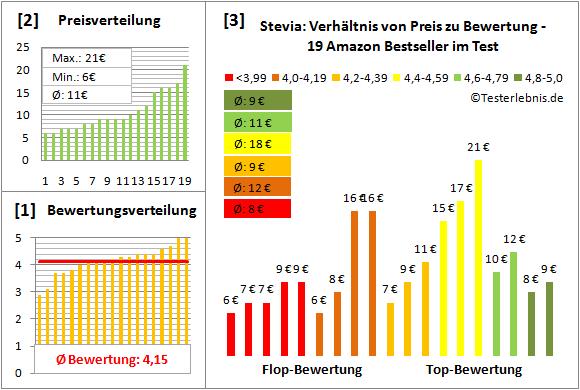 stevia Test Bewertung