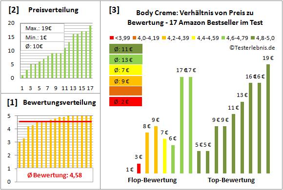 body-creme Test Bewertung