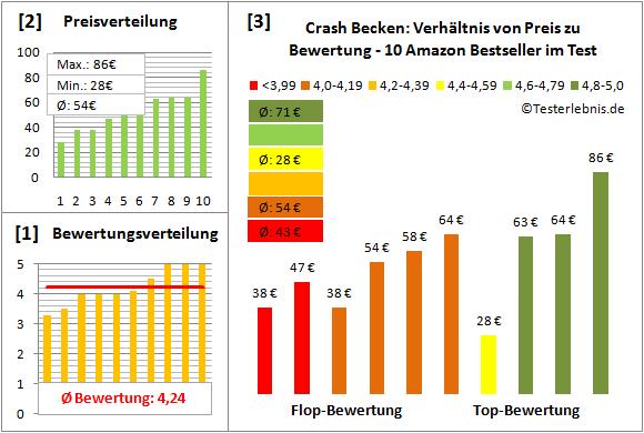 crash-becken-test-bewertung Test Bewertung