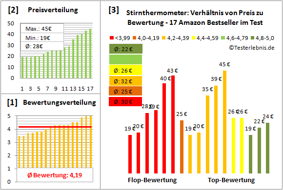 stirnthermometer Test Bewertung