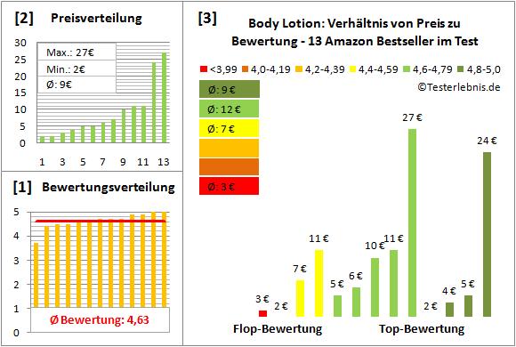 body-lotion Test Bewertung