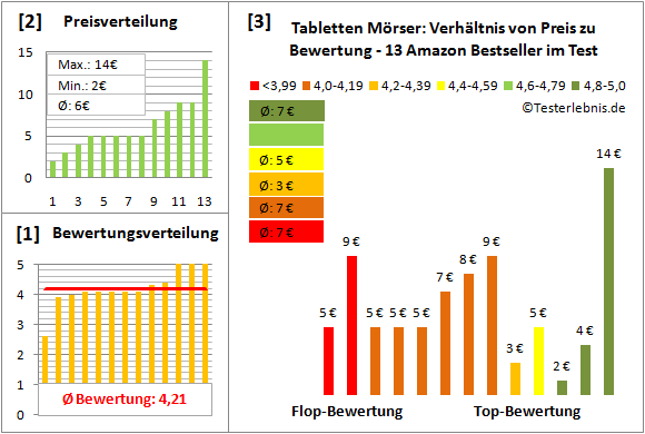 tabletten-moerser Test Bewertung
