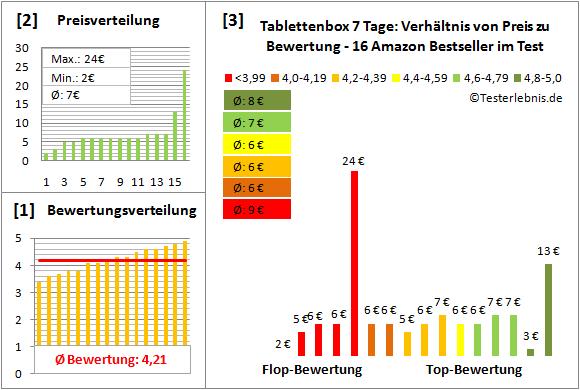 tablettenbox-7-tage Test Bewertung