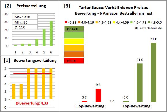 tartar-sauce Test Bewertung