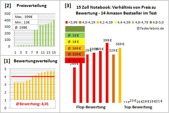 15-zoll-notebook-test-bewertung Test Bewertung