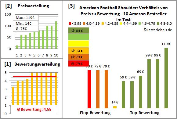 American-Football-Shoulder Test Bewertung