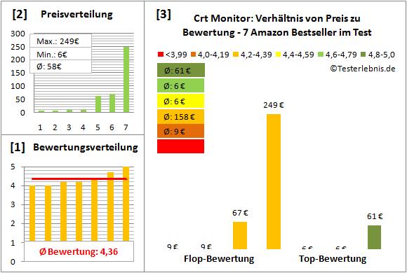 crt-monitor-test-bewertung Test Bewertung