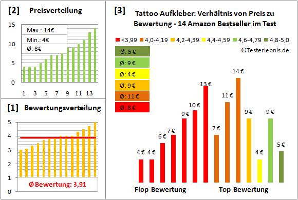 tattoo-aufkleber Test Bewertung