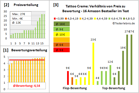 tattoo-creme Test Bewertung