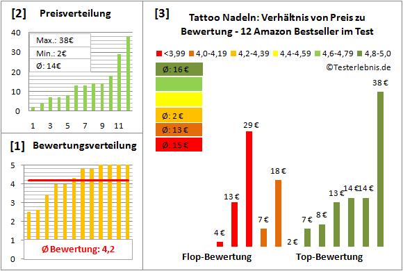 tattoo-nadeln Test Bewertung