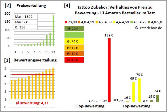 tattoo-zubehoer Test Bewertung