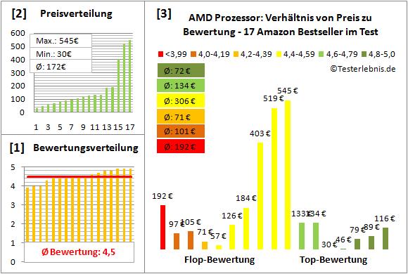 amd-prozessor-test-bewertung Test Bewertung