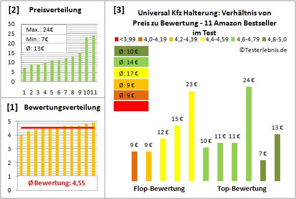 universal-kfz-halterung Test Bewertung