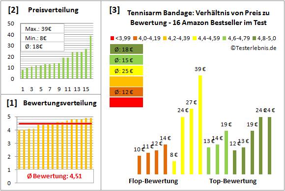 tennisarm-bandage Test Bewertung