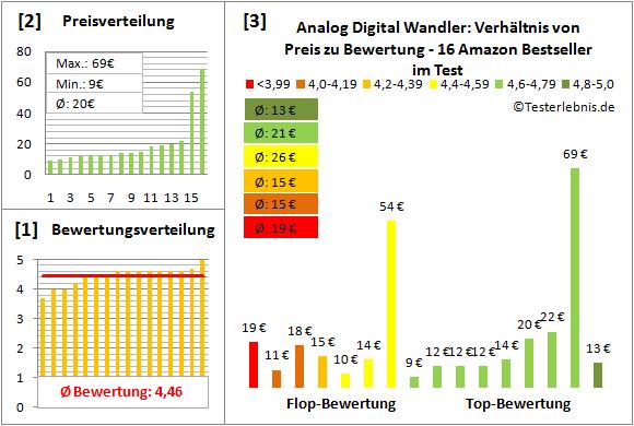 analog-digital-wandler-test-bewertung Test Bewertung