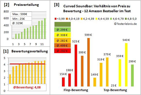 curved-soundbar-test-bewertung Test Bewertung