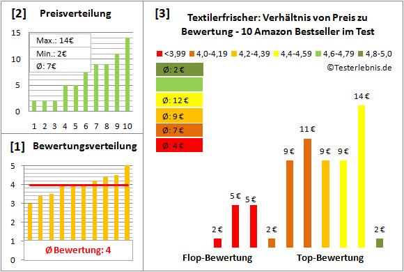 textilerfrischer Test Bewertung
