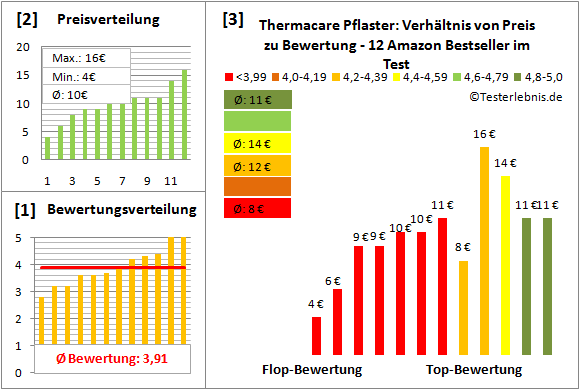 thermacare-pflaster Test Bewertung