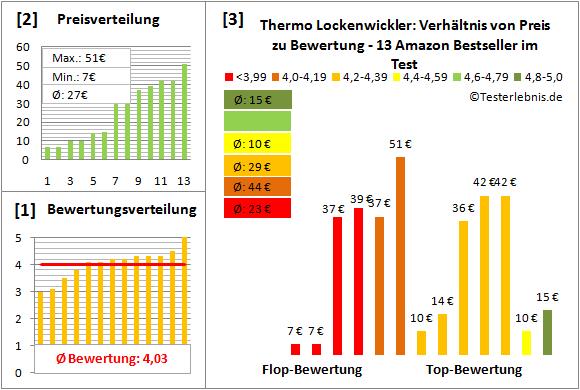 thermo-lockenwickler Test Bewertung