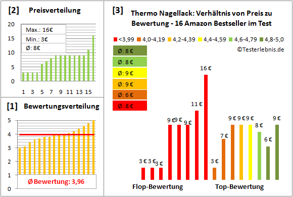 thermo-nagellack Test Bewertung