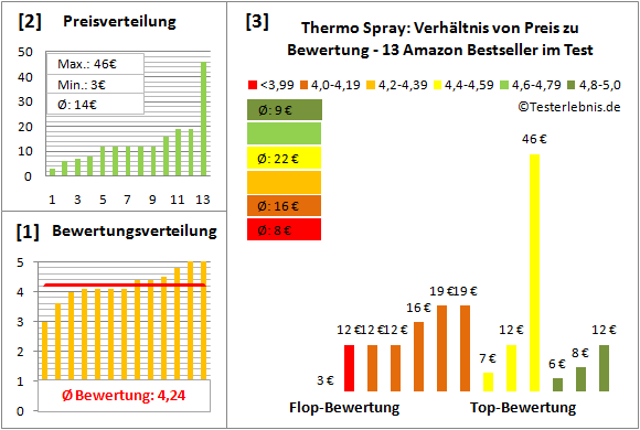 thermo-spray Test Bewertung