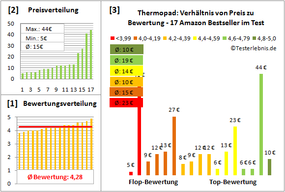 thermopad Test Bewertung