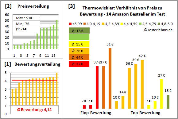 thermowickler Test Bewertung